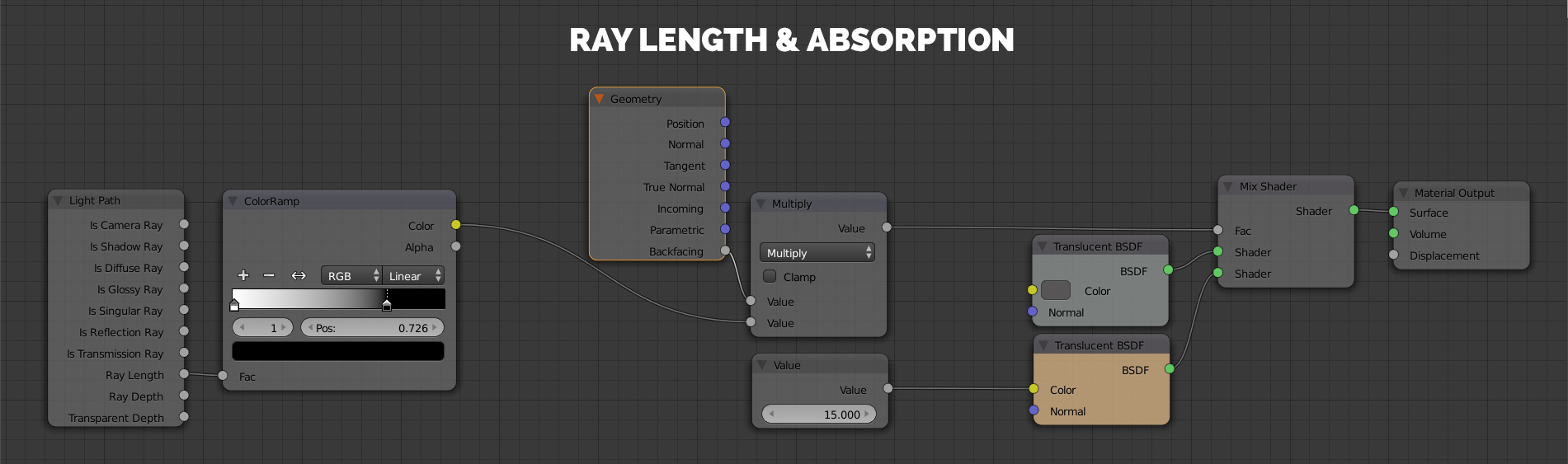 ray length node blender