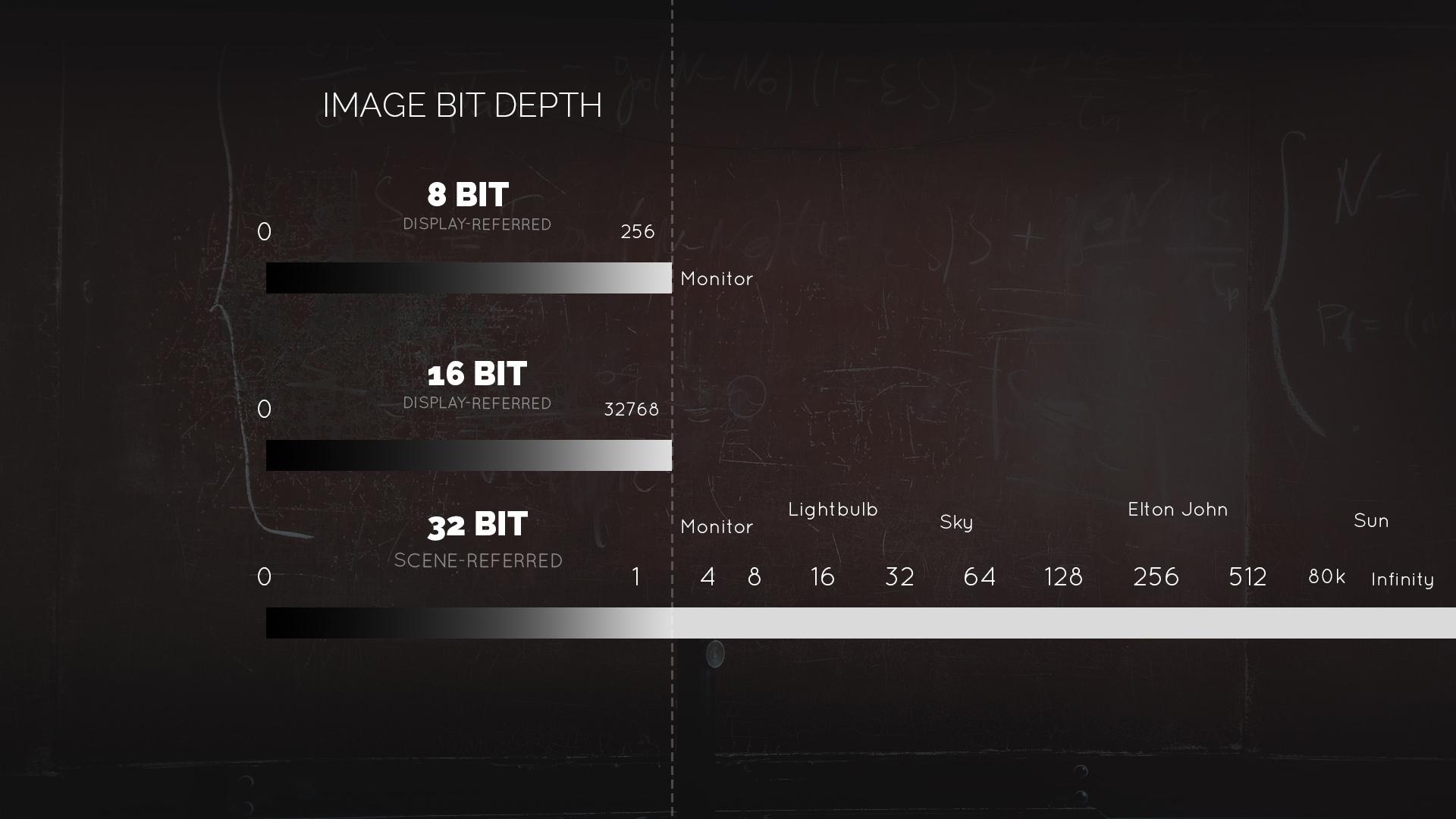 32 bit 8 bit comparison