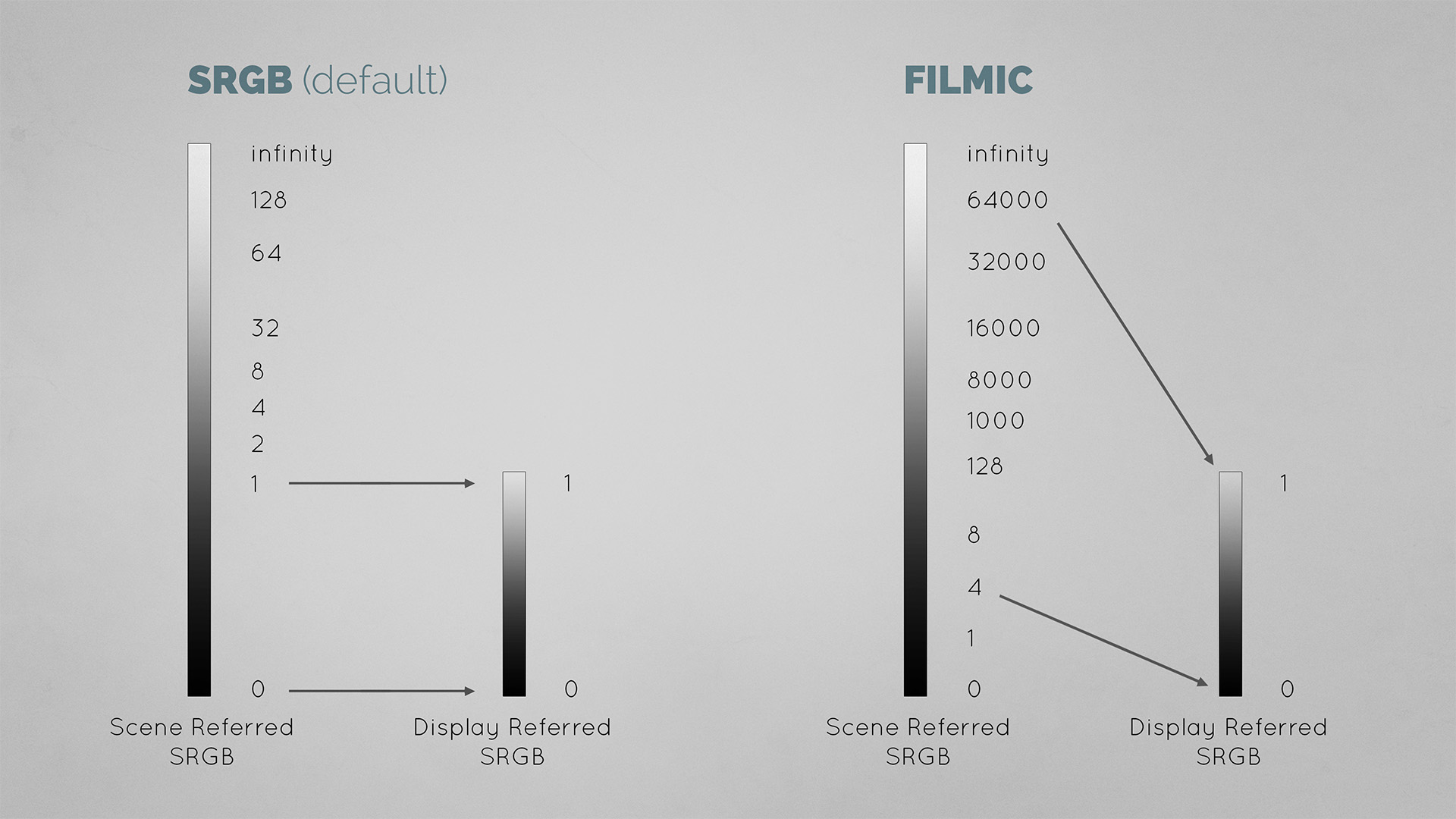 Filmic Blender vs SRGB